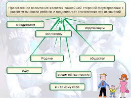 Курсовая работа нравственное воспитание в процессе общения  Сущностные характеристики духовнонравственного воспитания
