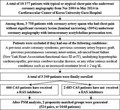 Flow Chart Cas Coronary Artery Spasm Psm Propensity