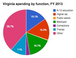 Medicaid Spending In Virginia Ballotpedia