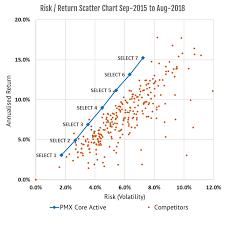 Risk Vs Return Chart Risk Return Graph Awards Blog Portfoliometrix