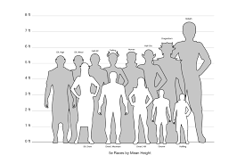 Height Chart Pictures 5e Races Height Chart Jay Robinson Portfolio