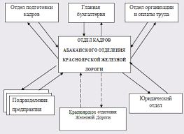 Дипломная работа Разработка автоматизированной системы управления  Дипломная работа Разработка автоматизированной системы управления кадрами АСУ Отдел кадров ru
