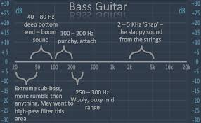 Bass Eq Tutorial Get Your Bass Sound To Sit Well In A Mix