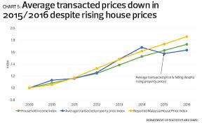 Malaysia House Price Chart Special Report The State Of Housing In Malaysia The Edge