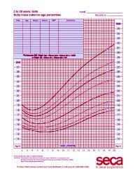 Growth Chart Female 0 36 Months Seca 405g Mckesson Medical Surgical