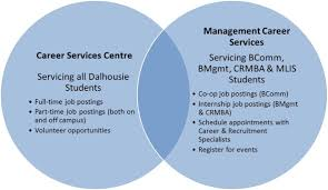 management career services vs career services centre check out our other mycareer tips