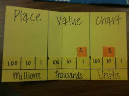 How To Create A Place Value Chart How To Make A Place Value Chart Brainly Com