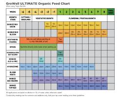 Biobizz Feeding Chart Soil 37 Prototypal Biobizz Heaven Feed Chart