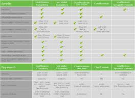 Msdn License Comparison Chart What Are The Benefits Of The Microsoft Partner Network Small