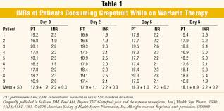 Pt Inr Ratio Chart Food And Lifestyle Interactions With Warfarin A Review