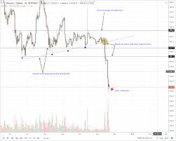 Bitcoin Usd Chart Bitcoin Price Analysis Btc Usd Find Support At 4 500