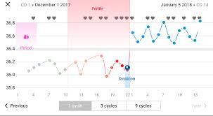 Period Cycle Pregnancy Chart Pregnancy Weeks Customer Support Contact Us Natural Cycles