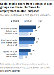 Good Sites To Look For Jobs Searching For Jobs In The Internet Era Pew Research Center
