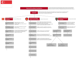 Target Corporation Hierarchy Chart Target Hierarchy Related Keywords Suggestions Target