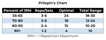 Prilepins Chart Explained How To Use For Your Training