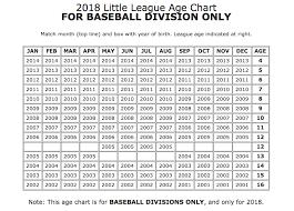 Baseball Age Chart Little League Age Chart
