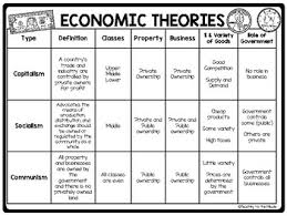 Economic Theories Chart And Questions Covers Communism Socialism Capitalism