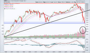 dow jones 2009 chart dow jones industrial average long term chart the big picture