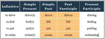 What Are Examples Of Regular And Irregular Verbs? - Quora