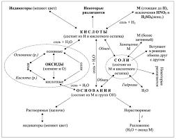 Леонтьева Г Важнейшие классы неорганических соединений оксиды  Леонтьева Г Важнейшие классы неорганических соединений оксиды кислоты основания соли 8 класс Урок обобщения и систематизации знаний и умений