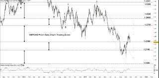 Gbp Jpy Chart Investing Gbp Usd Gbp Jpy Price British Pound Forecast Bearish