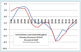 Uk Deficit Chart Summers Osborne And Zakaria On Austerity Fact Check In
