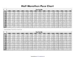 Marathon Pace Chart Chart Archives Page 40 Of 61 Pdfsimpli