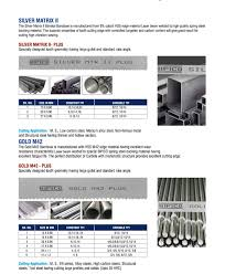 Bandsaw Blade Tpi Chart Bi Metal Carbide Tipped Bandsaw Blades In Gujarat India