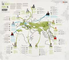 169 Maps Charts Graphs And Diagrams Answers Infographic The Richest People In Human History