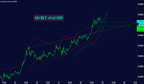 Binance Coin 15 Min Secret Crazy Chart