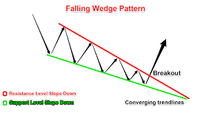 Falling Wedge Pattern Magnificent Design Inspiration