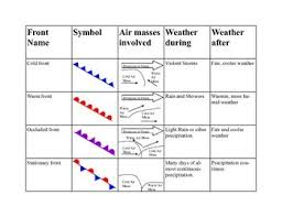 Weather Fronts Summary Table Weather Fronts Weather