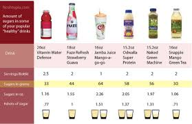Noshtopia Comparison Amount Of Sugar In Some Popular