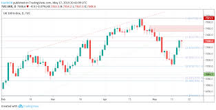 Dow Jones Dax 30 And Ftse 100 Technical Forecast