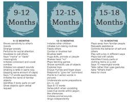 Age And Stage Development Chart Ages And Stages Of Speech And Language Development