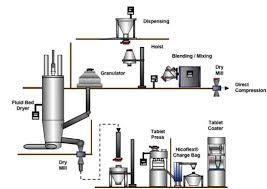 Paracetamol Manufacturing Process Flow Chart Process Flow Chart Of Tablet Manufacturing Www