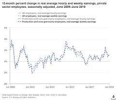 Real Wage Growth Chart Does Best Retail Sales Growth Since 2005 Signal Cycle Peak