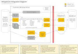 Integrations Atappstore