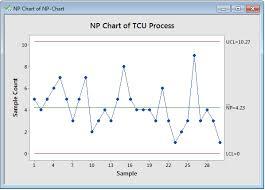 Lean Six Sigma Glossary Np Chart Mysixsigmatrainer Com