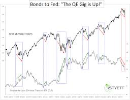 Tlt Etf Chart Spy Vs Tlt Chart Shows Trouble