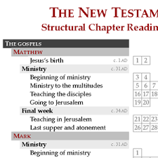 Structural Chapter Reading Chart The New Testament