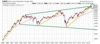20 Year Dow Chart British Pound Japanese Yen