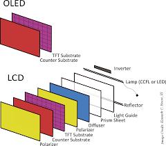 Plasma Vs Lcd Vs Led Comparison Chart Display Options For Mcus Lcd Led And Oled