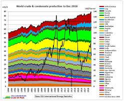 Uk Charts April 2009 Latest Graphs