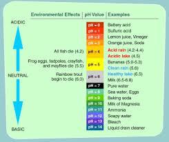 Wine Acidity Chart Low Acid Wine The Tasting Group