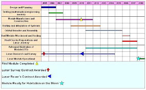 Gantt Chart Example For Research Proposal Gantt Chart For Master Research Proposal Gantt Chart For A