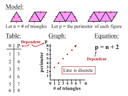 2 0 1 2 3 4 5 6 7 let n of triangleslet p the perimeter of each figure n p 13 24 35 46 57 68 dependent model table graph equation p n of triangles