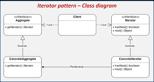 Iterator Design Pattern New Design