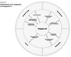 Классификация теорий и проблемное поле лидерства Проблемное поле лидерства