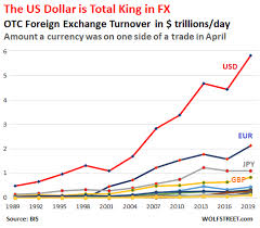 Euro To Dollar 2013 Chart Foreign Exchange Trading Soars To 6 6 Trillion A Day Us